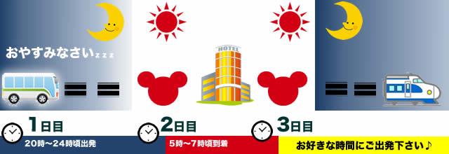 1泊3日(新幹線)