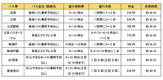 有馬行のバス、宝塚・三田・三宮・新神戸・西宮・夙川ダイヤ、運賃