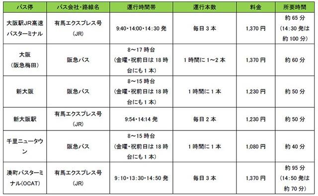 大阪発ダイヤ・料金(梅田・新大阪・難波・千里)