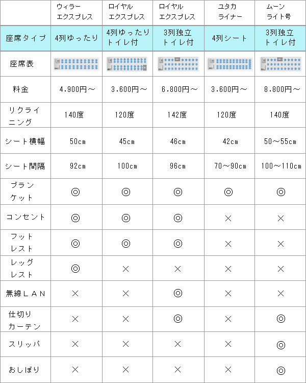 大阪ー福岡 夜行バス比較表