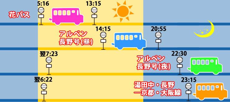 長野から大阪4便