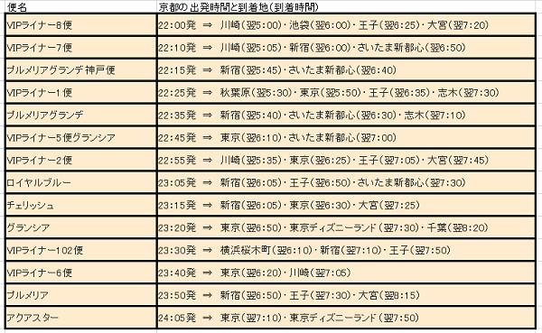 京都VIPラウンジ時刻表
