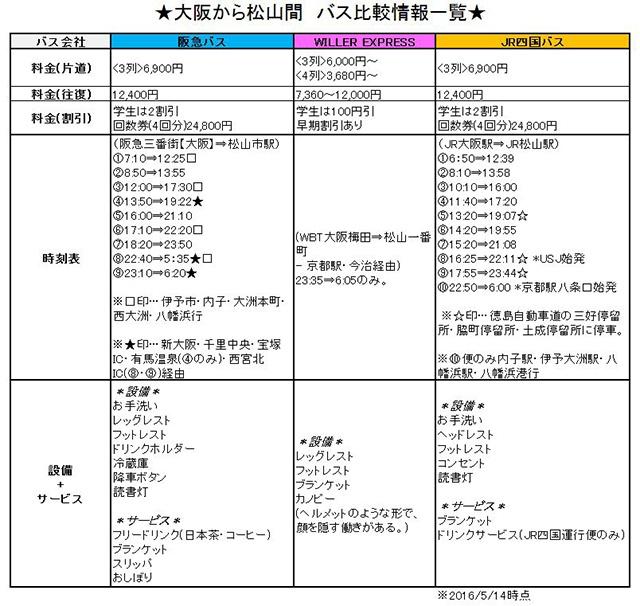 大阪から松山 バス情報比較一覧