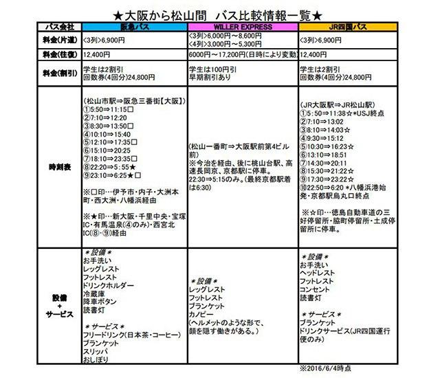松山から大阪間 バス会社比較一覧表