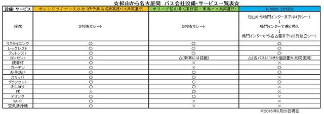 松山から名古屋間設備表