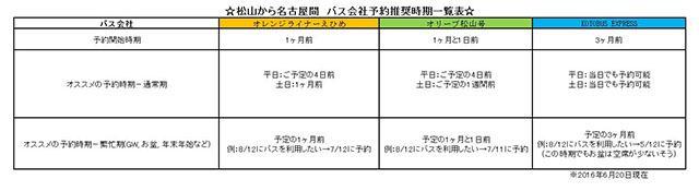 松山から名古屋間の予約推奨時期