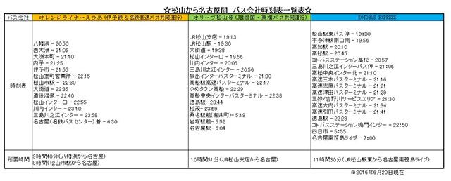 松山から名古屋間のバス時刻表