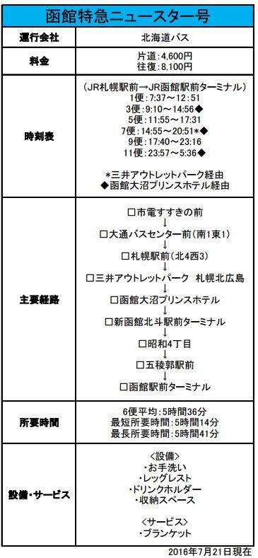 函館特急ニュースター号