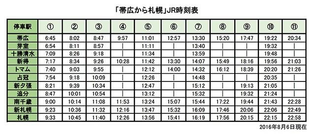 https://bus-labo.com/wp-content/uploads/2016/08/obihiro-sapporo-JR.pdf
