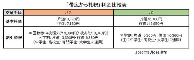 帯広から札幌の料金比較表