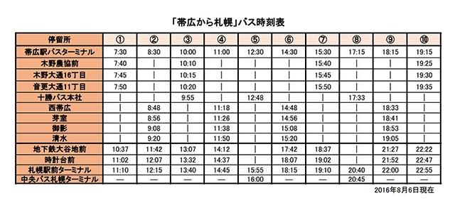 帯広から札幌(バス)の時刻表