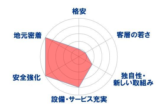 ムーンスター号の特徴レーダーチャート